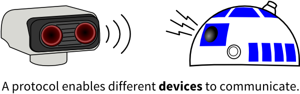 A protocol enables different devices to communicate.