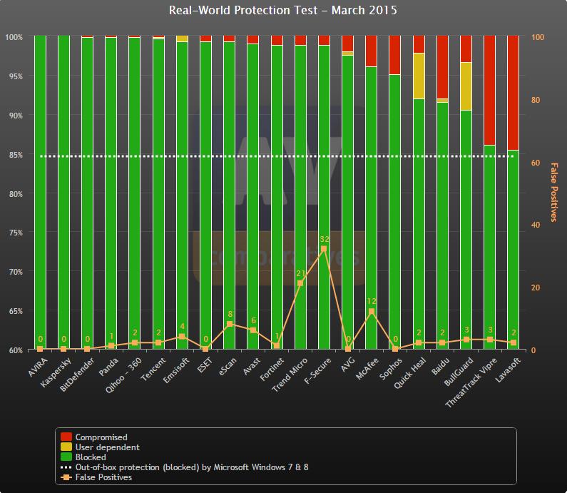 Avira Antivirus test results