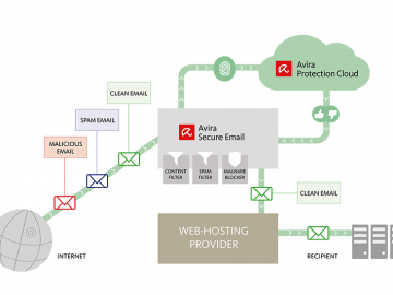 Avira Secure Email for Web-Hosting Companies