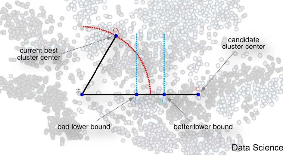 Speeding up k-means via blockification (Data Science @ Avira)