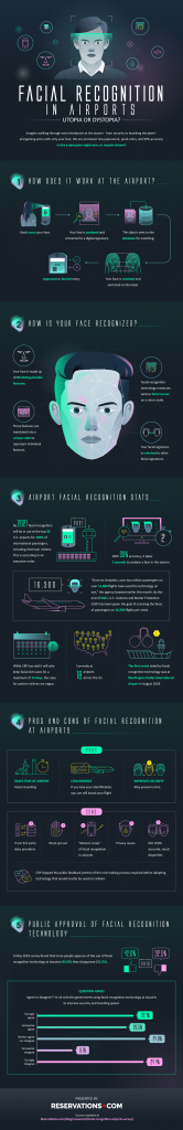 Facial Recognition Infographic - Stats and data about facial recognition
