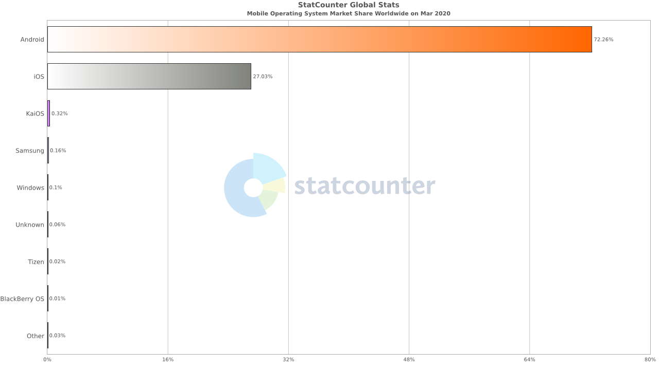 Weltweit ist Android unangefochten Marktführer, und damit für Cyberkriminelle Angriffsziel Nummer Eins.