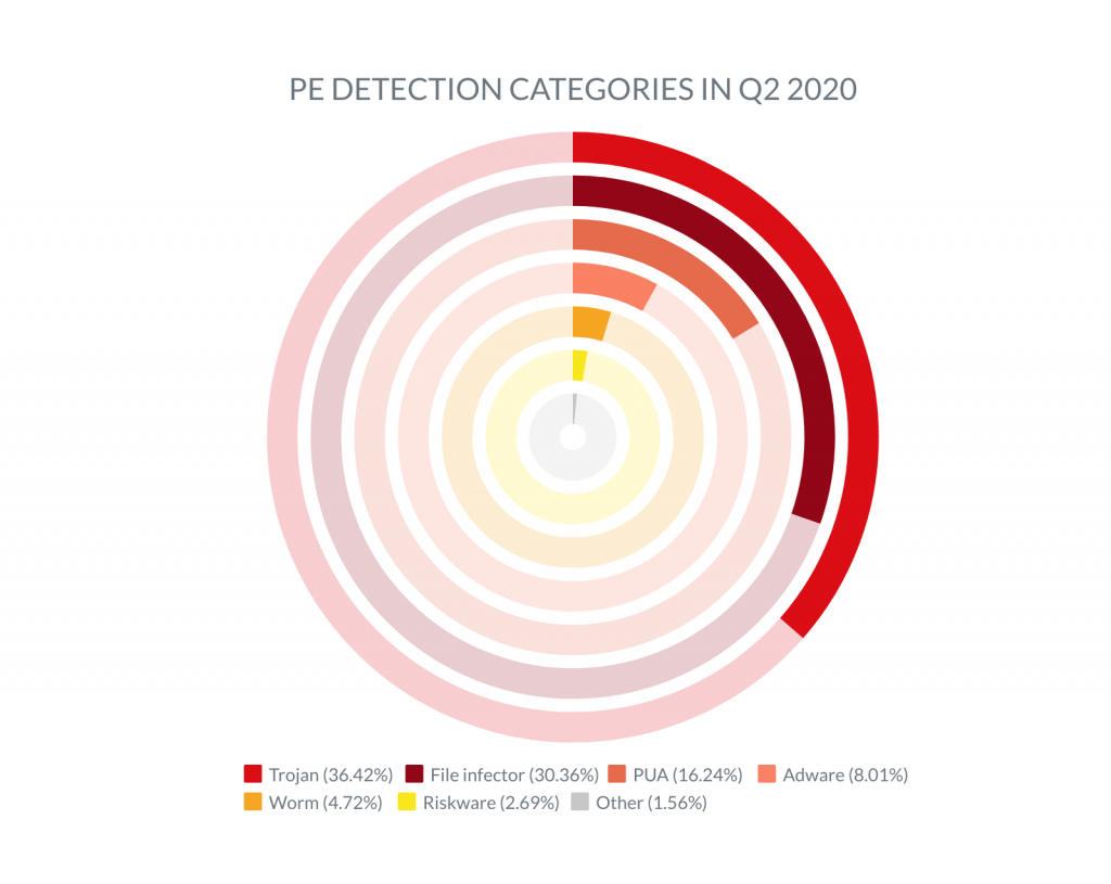 Chart representing the types of Portable Executable threats detected in Q2 2020