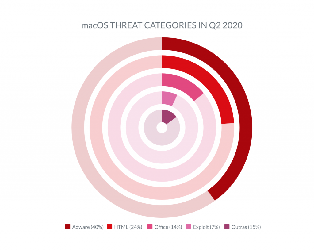 Chart representing the main categories of macOS threats in Q2 2020