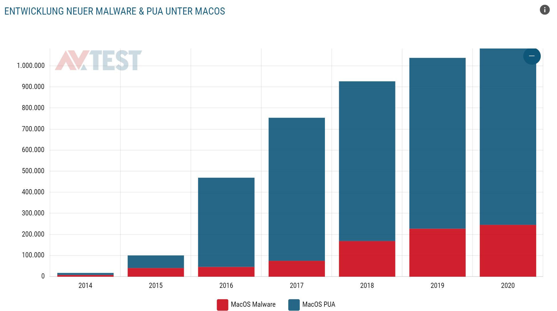 Tendenz steigend: Die Anzahl an Viren und Schadprogrammen für Macs nimmt seit Jahren zu.