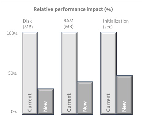 Graph: Relative impact on system performance
