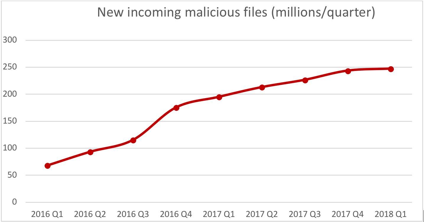 growth in malicious threats