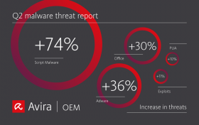 Malware Threat Report: Q2 2020 Statistics and Trends