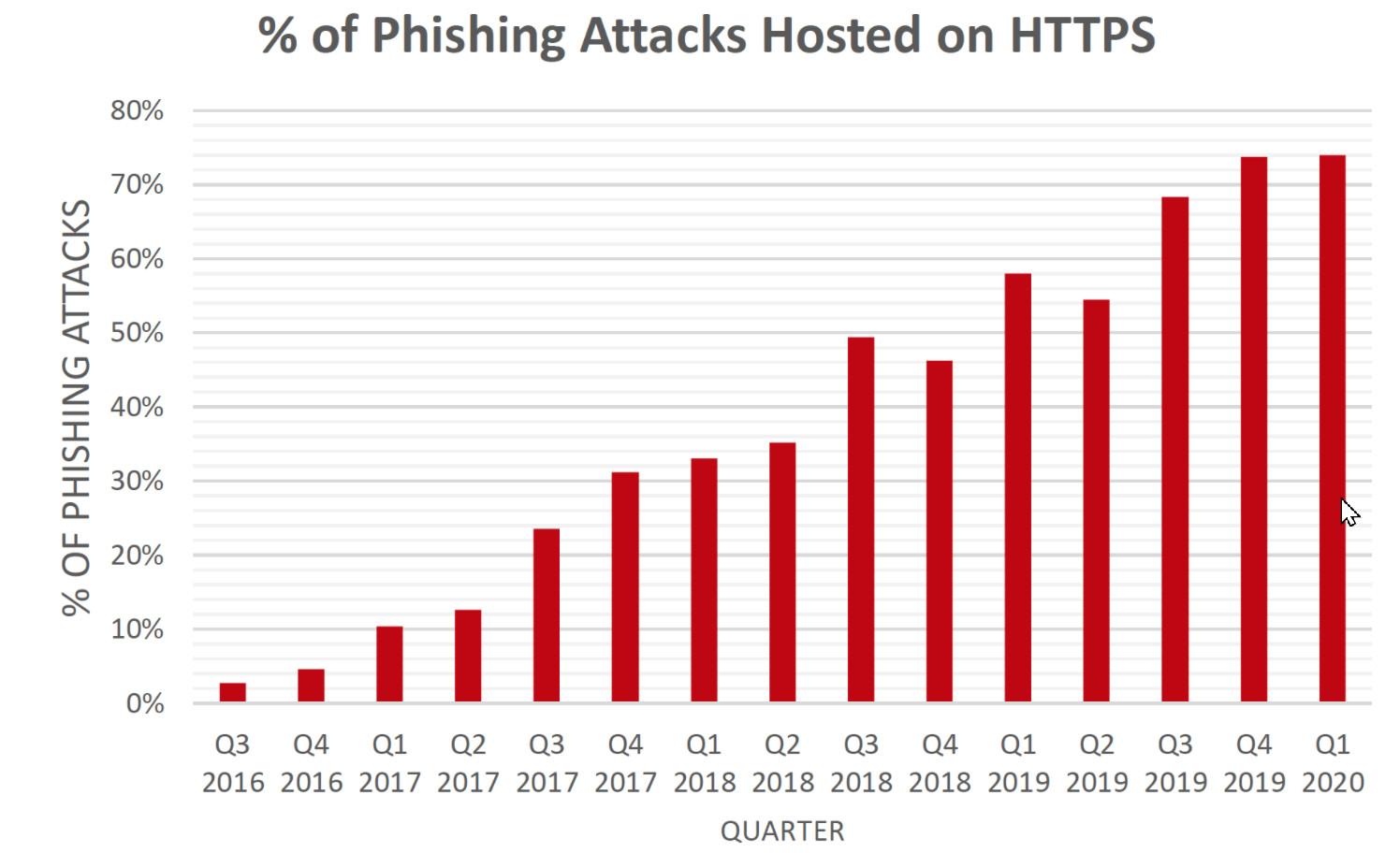 Rund drei Viertel aller Phishing-Attacken verweisen auf Seiten mit gültigem Zertifikat
