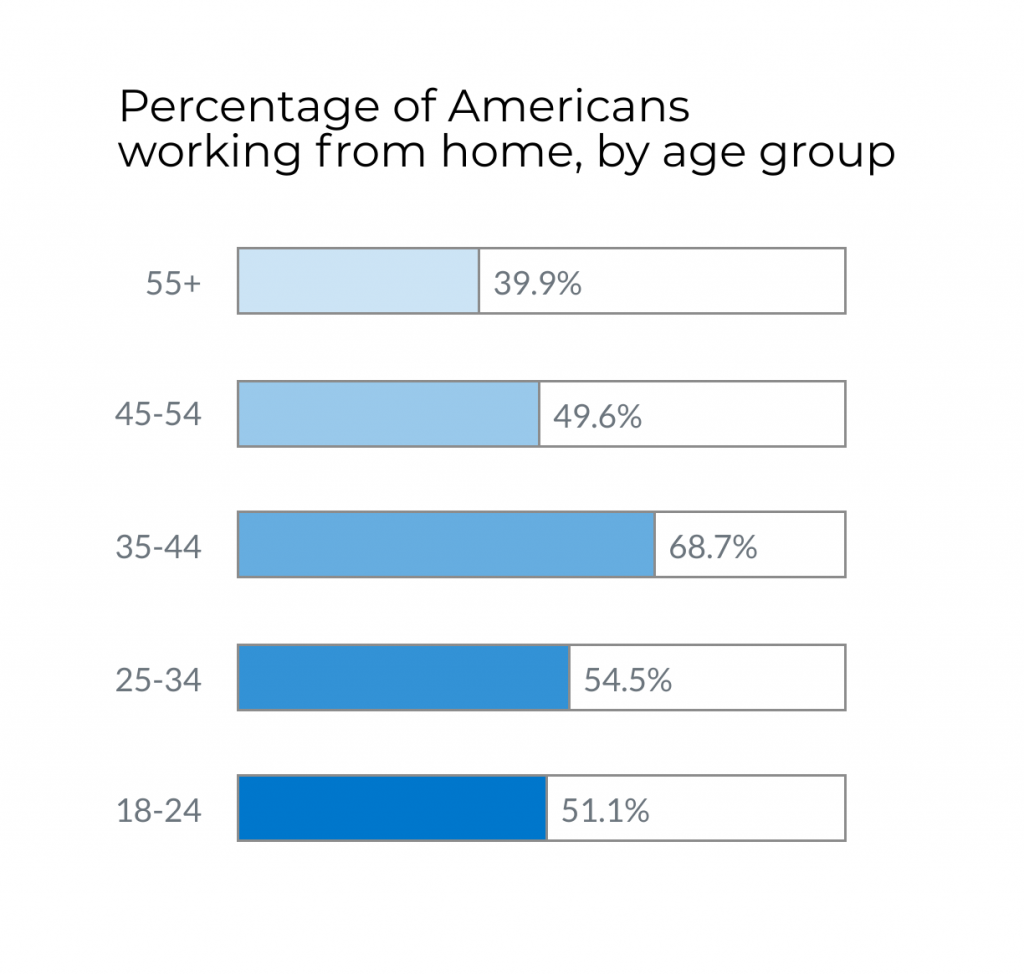 Chart: Percentage of Americans working from home, by age group