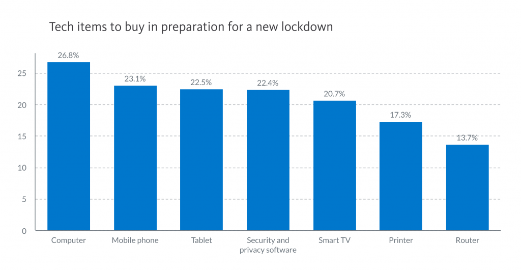Chart: Tech items Americans would buy in preparation for a new lockdown