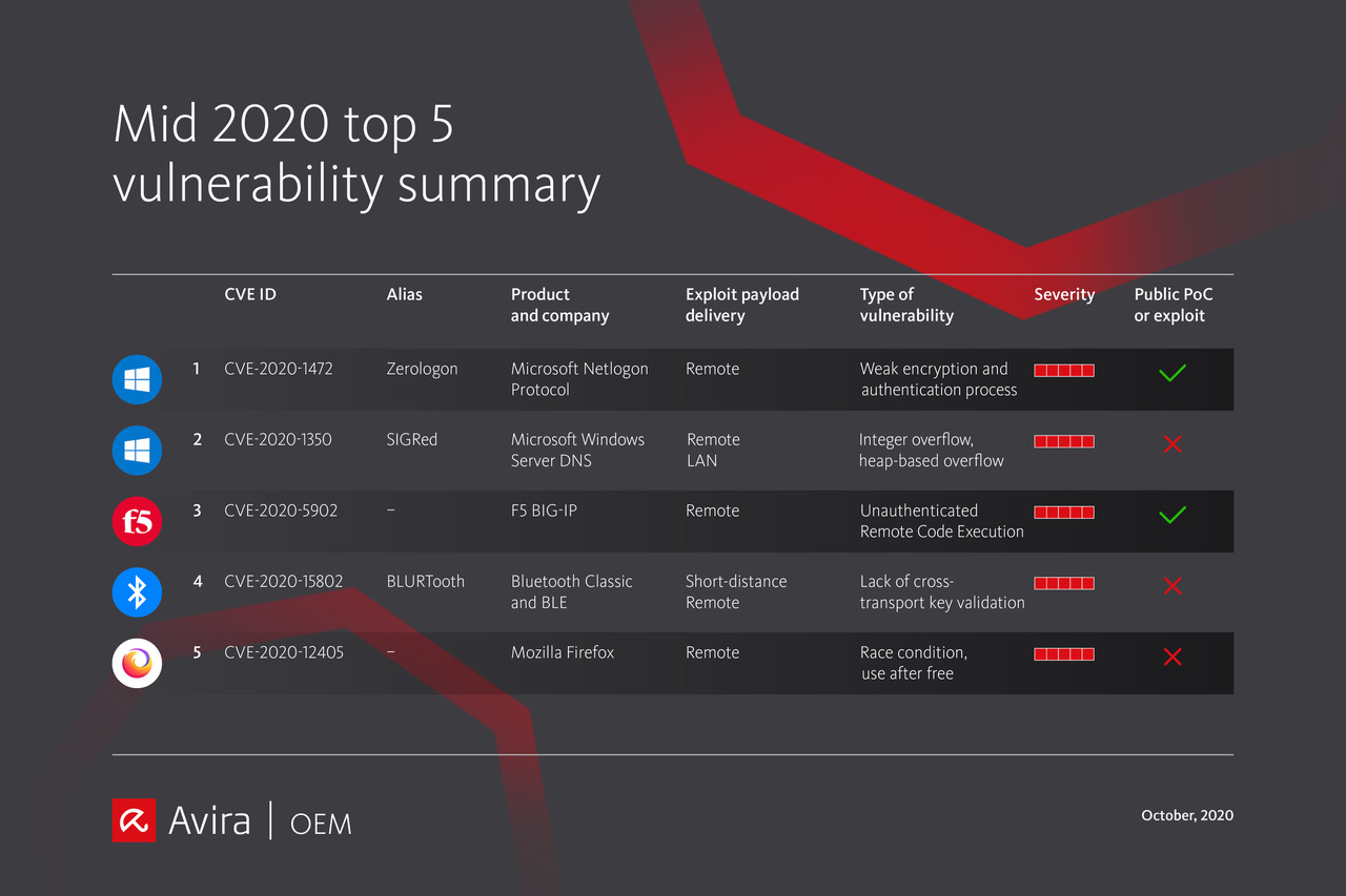 mid2020 vulnerability table