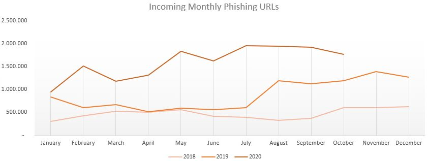 Chart: Year over year increase in phishing URLs