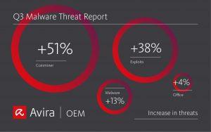Malware report Q3 2020
