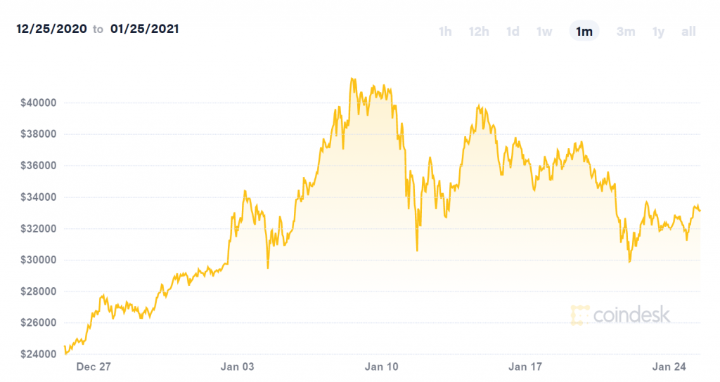 Chart depicting Bitcoin's price development between 25-12-2020 and 25-01-2021