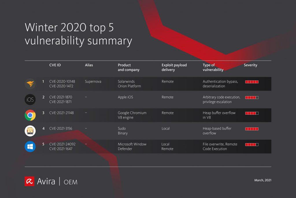 Vulnerability update late20