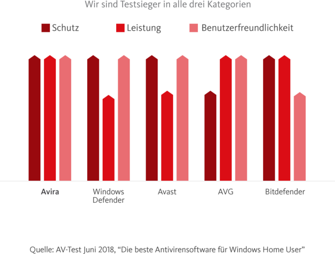 """Quelle: AV-Test Juni 2018, """"Die beste Antivirensoftware für Windows-Home-User"""""""