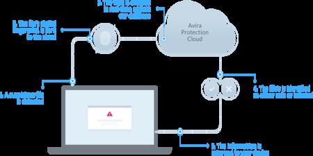 Avira Protection Cloud AI Technology Graph